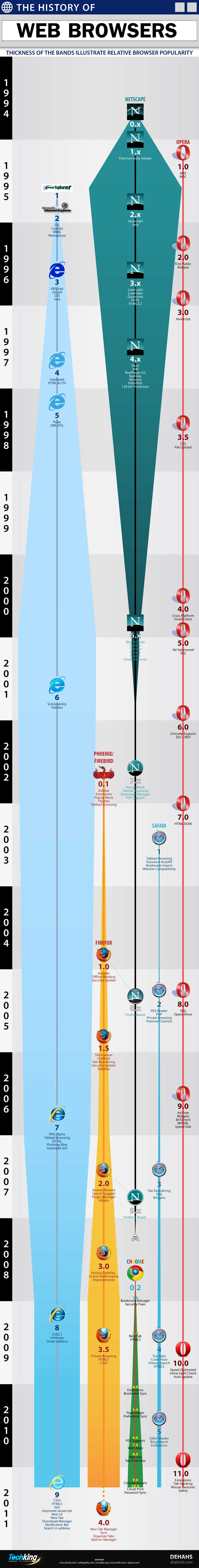 Browser Evolution Infografía